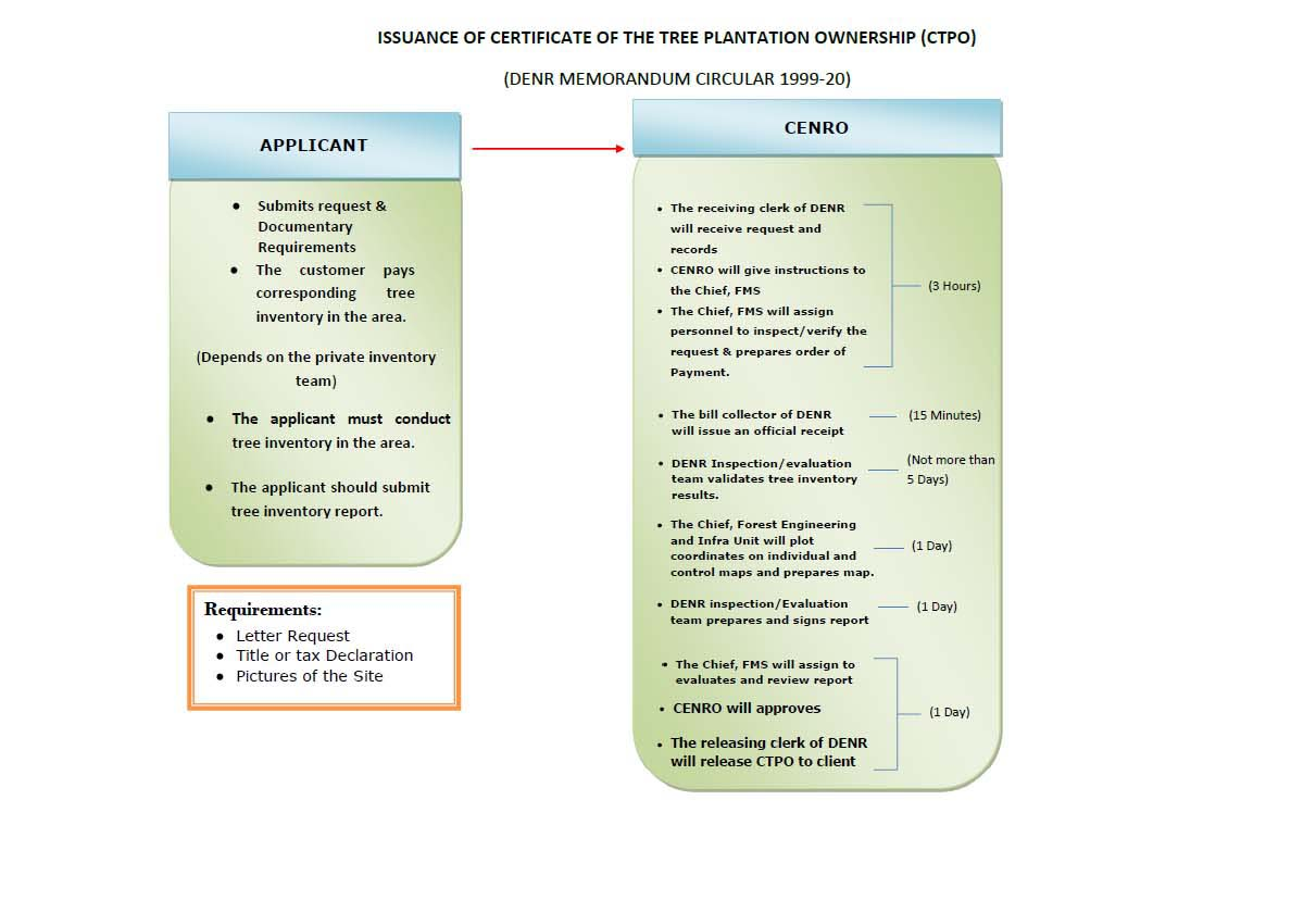 Certificate Of Tree Plantation Ownership
